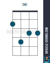 D6 Ukulele Chord (Position #2) - D-Tuning
