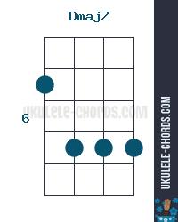 Dmaj7 Ukulele Chord Position 4 D Tuning