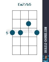 Ukulele chords with finger numbers